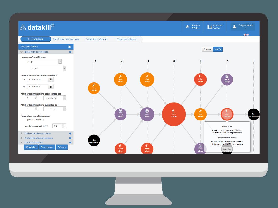 Visualisation du parcours client multicanal